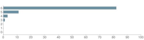 Chart?cht=bhs&chs=500x140&chbh=10&chco=6f92a3&chxt=x,y&chd=t:82,11,3,1,0,0,0&chm=t+82%,333333,0,0,10 t+11%,333333,0,1,10 t+3%,333333,0,2,10 t+1%,333333,0,3,10 t+0%,333333,0,4,10 t+0%,333333,0,5,10 t+0%,333333,0,6,10&chxl=1: other indian hawaiian asian hispanic black white